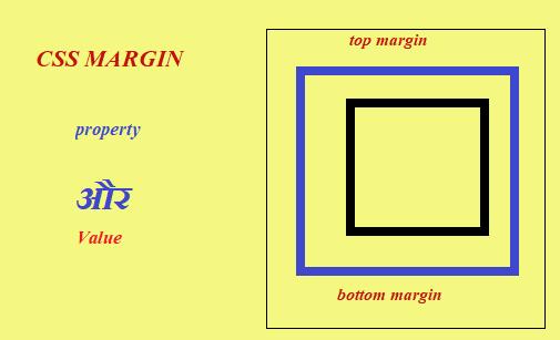 CSS margin property ka use